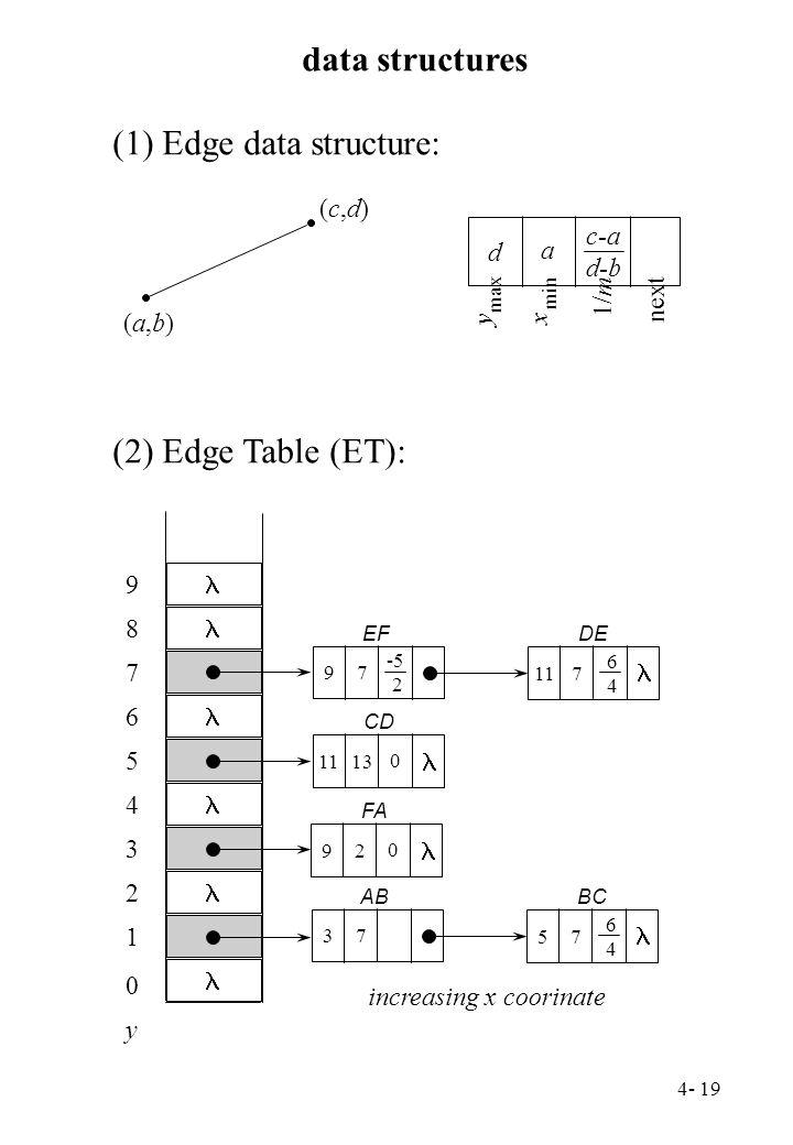 4- 19 data structures (a,b)(a,b) (c,d)(c,d) y max x min 1/m d a c-a d-b next (1) Edge data structure: (2) Edge Table (ET): 97 -5 2 117 6 4 1113 0 92 0