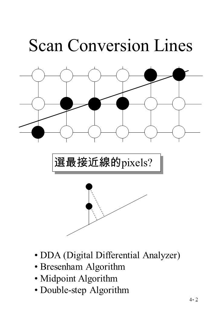 4- 2 Scan Conversion Lines DDA (Digital Differential Analyzer) Bresenham Algorithm Midpoint Algorithm Double-step Algorithm 選最接近線的 pixels?