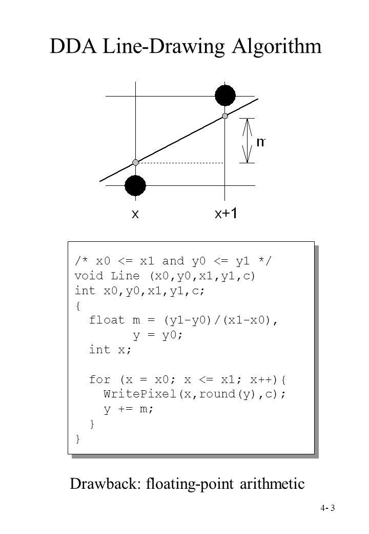 4- 3 DDA Line-Drawing Algorithm /* x0 <= x1 and y0 <= y1 */ void Line (x0,y0,x1,y1,c) int x0,y0,x1,y1,c; { float m = (y1-y0)/(x1-x0), y = y0; int x; f