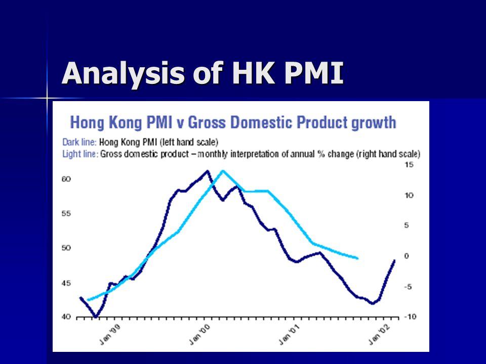 Analysis of HK PMI