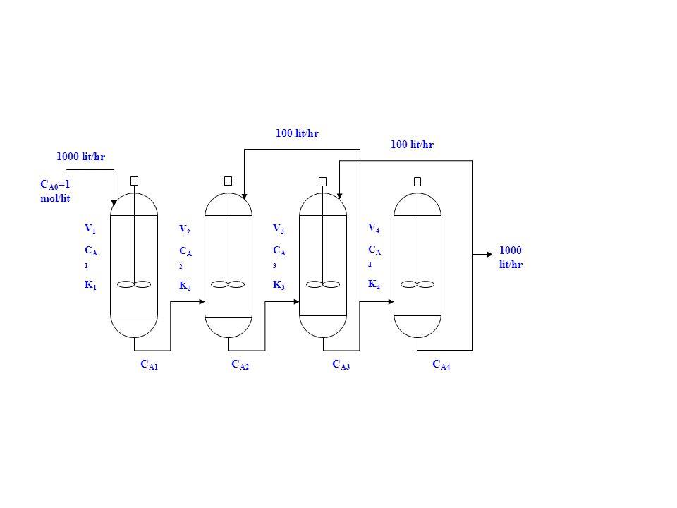 1000 lit/hr 100 lit/hr 1000 lit/hr C A0 =1 mol/lit V1CA1K1V1CA1K1 V2CA2K2V2CA2K2 V3CA3K3V3CA3K3 V4CA4K4V4CA4K4 C A1 C A2 C A3 C A4