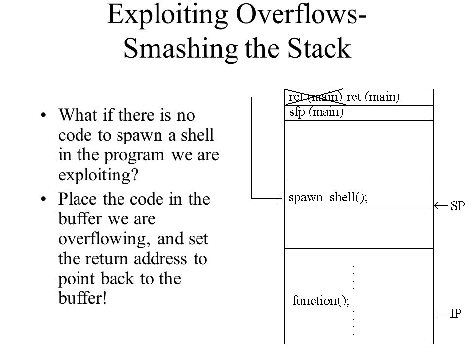 Exploiting Overflows- Smashing the Stack What if there is no code to spawn a shell in the program we are exploiting? Place the code in the buffer we a