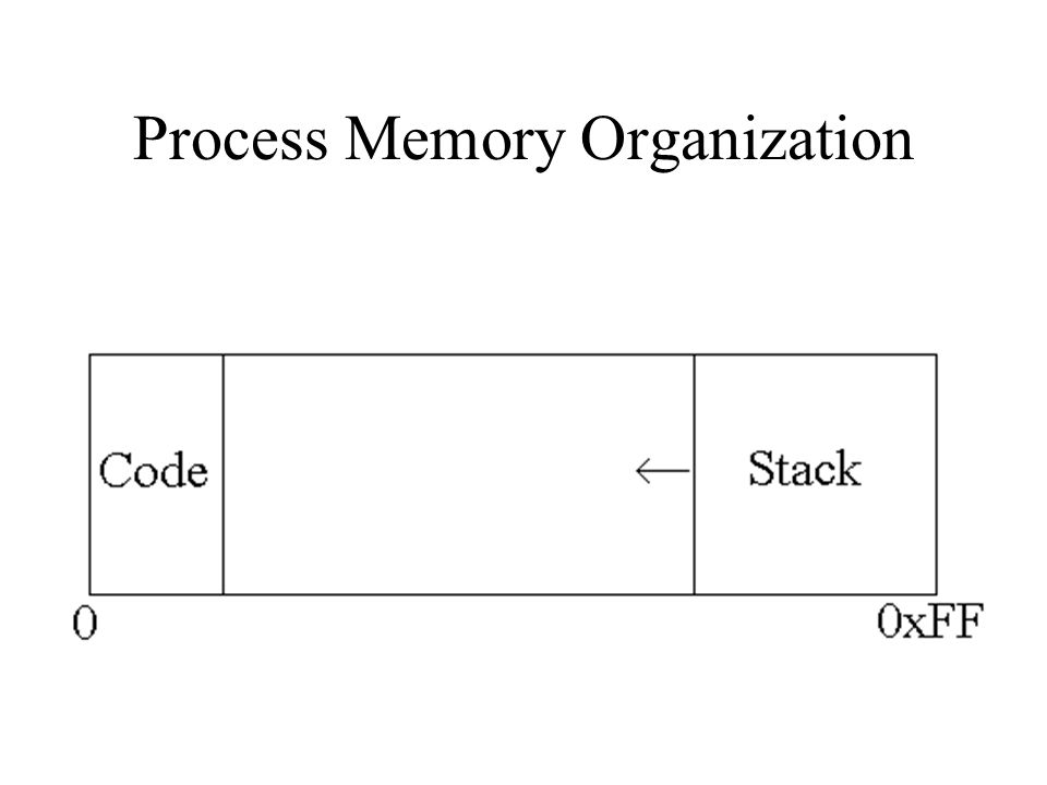 Exploiting Overflows- Smashing the Stack What if there is no code to spawn a shell in the program we are exploiting.