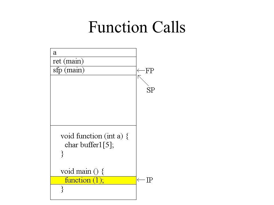 Modifying the Execution Flow void function() {char buffer1[4]; int *ret; ret = buffer1 + 8; (*ret) += 8; } void main() { int x = 0; function(); x = 1; printf( %d\n ,x); }