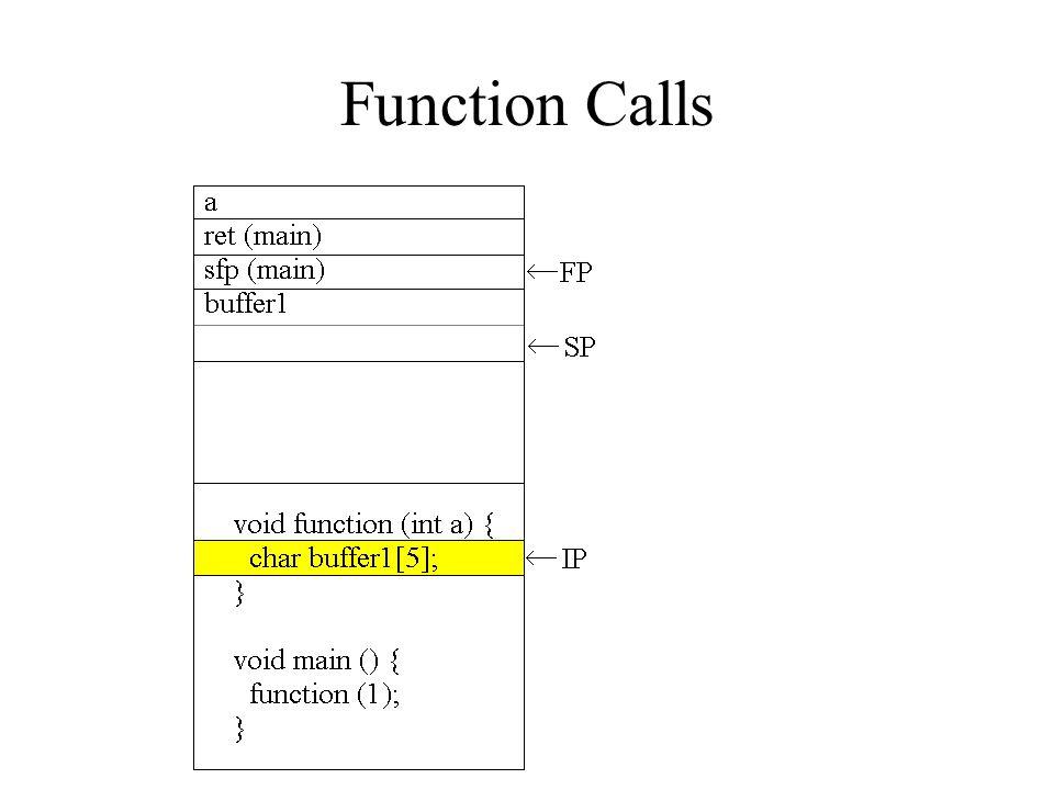 Buffer Overflows void function(char *str) { char buffer[8]; strcpy(buffer,str); } void main() { char large_string[256]; int i; for( i = 0; i < 255; i++) large_string[i] = A ; function(large_string); }