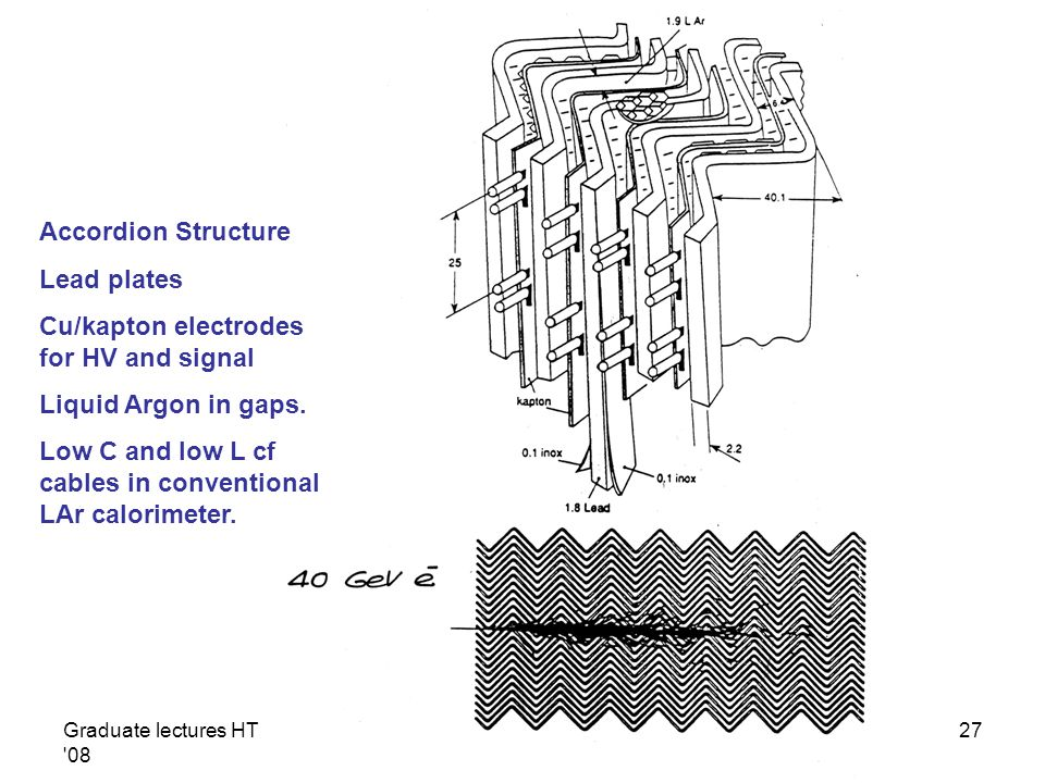 Graduate lectures HT '08 T. Weidberg27 Accordion Structure Lead plates Cu/kapton electrodes for HV and signal Liquid Argon in gaps. Low C and low L cf