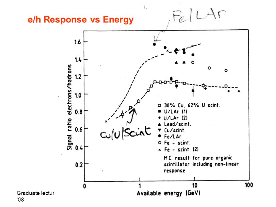 Graduate lectures HT 08 T. Weidberg37 e/h Response vs Energy