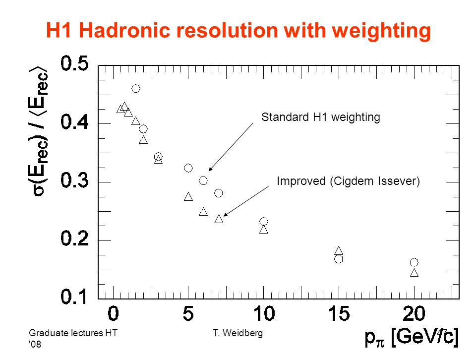 Graduate lectures HT '08 T. Weidberg47 H1 Hadronic resolution with weighting Standard H1 weighting Improved (Cigdem Issever)