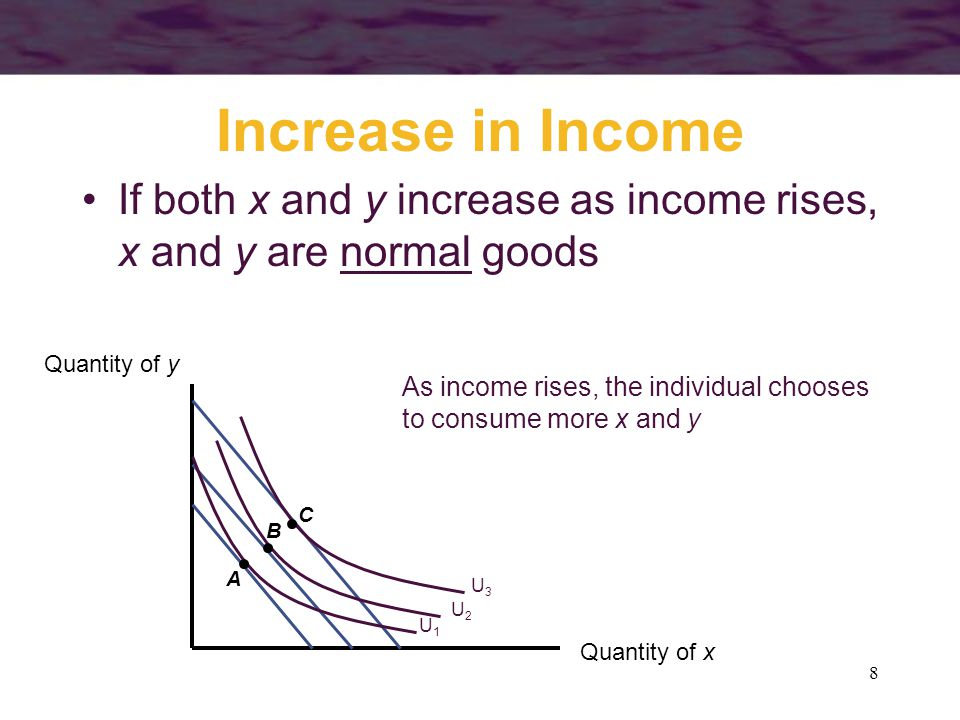 9 Increase in Income If x decreases as income rises, x is an inferior good Quantity of x Quantity of y C U3U3 As income rises, the individual chooses to consume less x and more y Note that the indifference curves do not have to be oddly shaped.