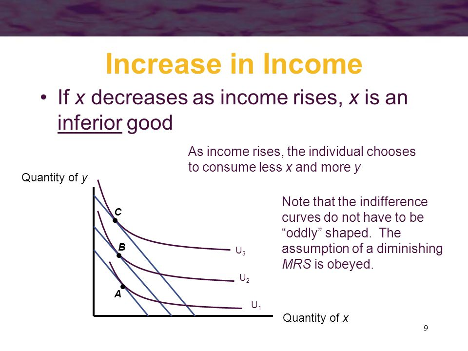30 Compensated Demand Curves The actual level of utility varies along the demand curve As the price of x falls, the individual moves to higher indifference curves –it is assumed that nominal income is held constant as the demand curve is derived –this means that real income rises as the price of x falls
