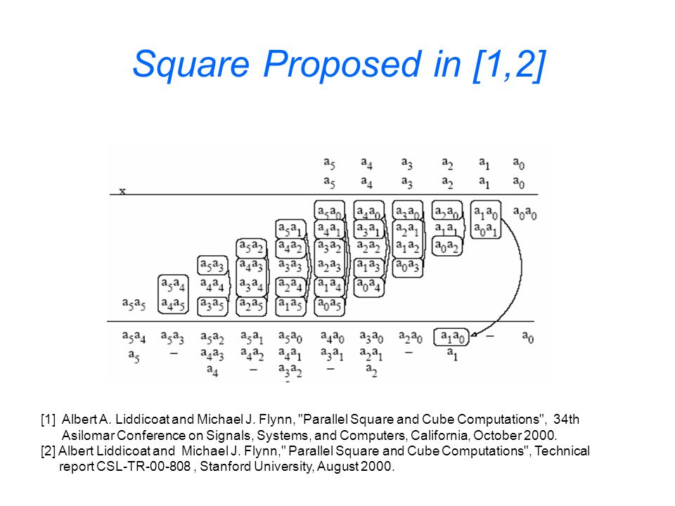 Square Proposed in [1,2] [1] Albert A. Liddicoat and Michael J.