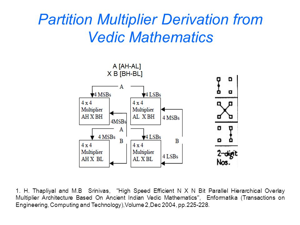 Partition Multiplier Derivation from Vedic Mathematics 1.
