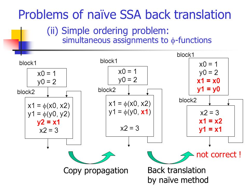 (ii) Simple ordering problem: simultaneous assignments to  -functions Problems of naïve SSA back translation x0 = 1 y0 = 2 x1 =  (x0, x2) y1 =  (y0, y2) y2 = x1 x2 = 3 not correct .
