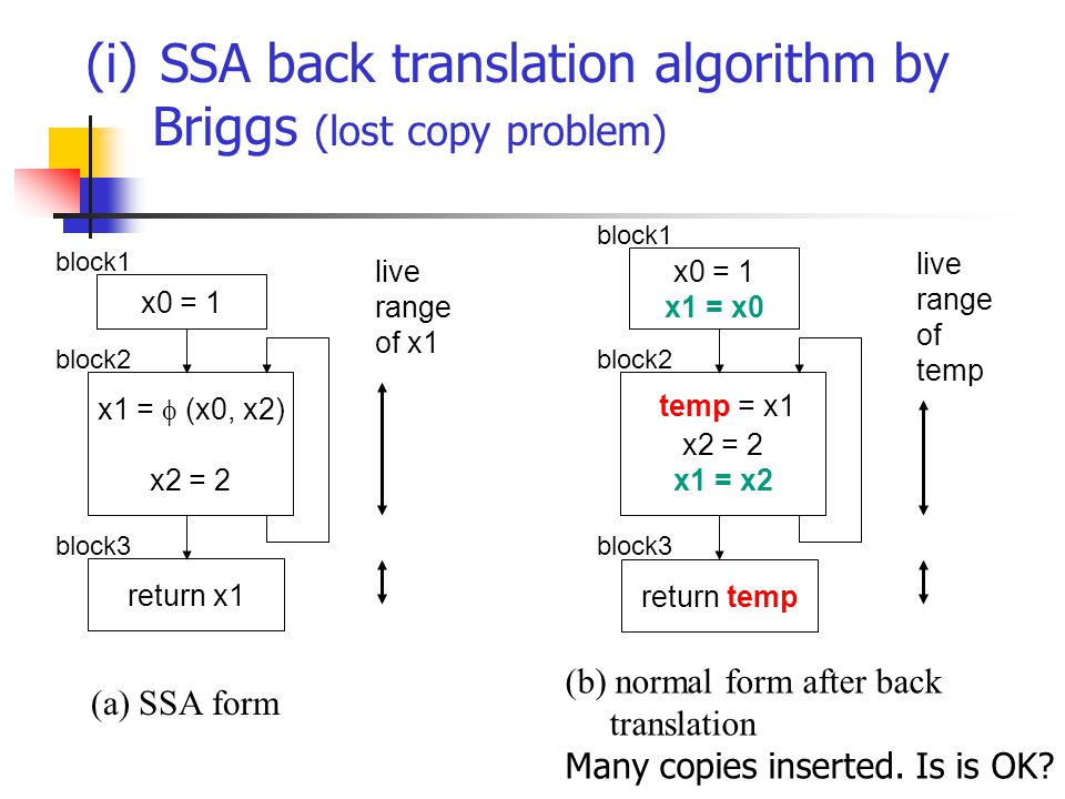 (i) SSA back translation algorithm by Briggs (lost copy problem) x0 = 1 x1 =  (x0, x2) x2 = 2 return x1 x0 = 1 x1 = x0 x2 = 2 x1 = x2 return temp block1 block3 block2 block1 block3 block2 temp = x1 (a) SSA form (b) normal form after back translation Many copies inserted.