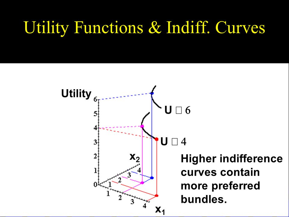 Utility Functions & Indiff.
