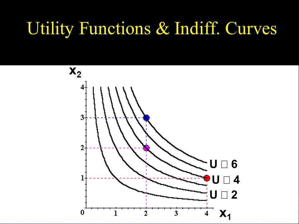 Utility Functions & Indiff. Curves U  6 U  4 U  2 x1x1 x2x2