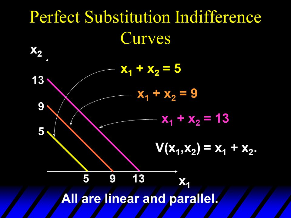 Perfect Substitution Indifference Curves 5 5 9 9 13 x1x1 x2x2 x 1 + x 2 = 5 x 1 + x 2 = 9 x 1 + x 2 = 13 All are linear and parallel.