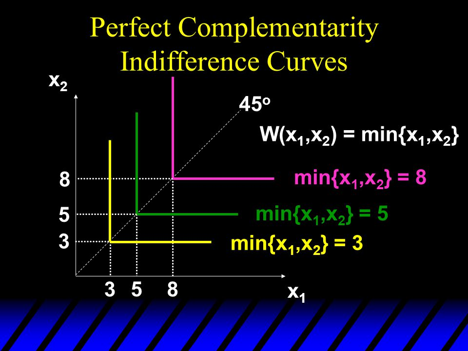 Perfect Complementarity Indifference Curves x2x2 x1x1 45 o min{x 1,x 2 } = 8 3 5 8 3 5 8 min{x 1,x 2 } = 5 min{x 1,x 2 } = 3 W(x 1,x 2 ) = min{x 1,x 2 }