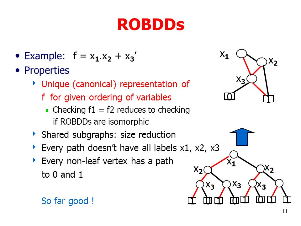 11 ROBDDs Example: Properties  Unique (canonical) representation of f for given ordering of variables  Checking f1 = f2 reduces to checking if ROBDDs are isomorphic  Shared subgraphs: size reduction  Every path doesn't have all labels x1, x2, x3  Every non-leaf vertex has a path to 0 and 1 So far good .