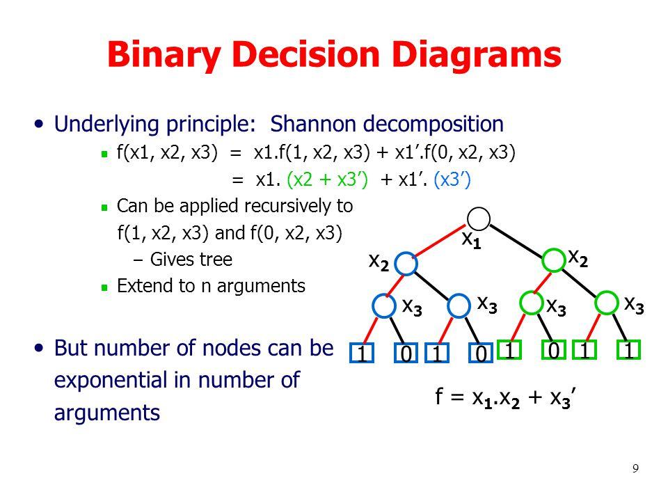 9 Binary Decision Diagrams Underlying principle: Shannon decomposition  f(x1, x2, x3) = x1.f(1, x2, x3) + x1'.f(0, x2, x3) = x1. (x2 + x3') + x1'. (x