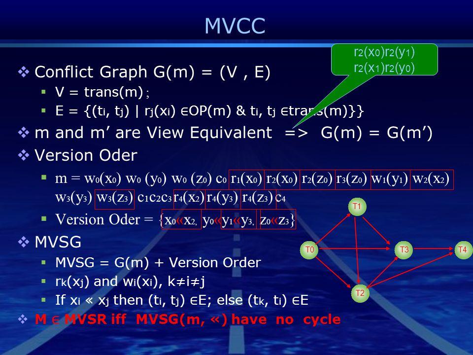 MVCC  Conflict Graph G(m) = (V, E)  V = trans(m) ;  E = {(t i, t j ) | r j (x i ) ∈ OP(m) & t i, t j ∈ trans(m)}}  m and m' are View Equivalent => G(m) = G(m')  Version Oder  m = w 0 (x 0 ) w 0 (y 0 ) w 0 (z 0 ) c 0 r 1 (x 0 ) r 2 (x 0 ) r 2 (z 0 ) r 3 (z 0 ) w 1 (y 1 ) w 2 (x 2 ) w 3 (y 3 ) w 3 (z 3 ) c 1 c 2 c 3 r 4 (x 2 ) r 4 (y 3 ) r 4 (z 3 ) c 4  Version Oder = {x 0 «x 2, y 0 «y 1 «y 3, z 0 «z 3 }  MVSG  MVSG = G(m) + Version Order  r k (x j ) and w i (x i ), k≠i≠j  If x i « x j then (t i, t j ) ∈ E; else (t k, t i ) ∈ E  M ∈ MVSR iff MVSG(m, «) have no cycle T0 T2 T3 T1 T4 r 2 (x 0 )r 2 (y 1 ) r 2 (x 1 )r 2 (y 0 )