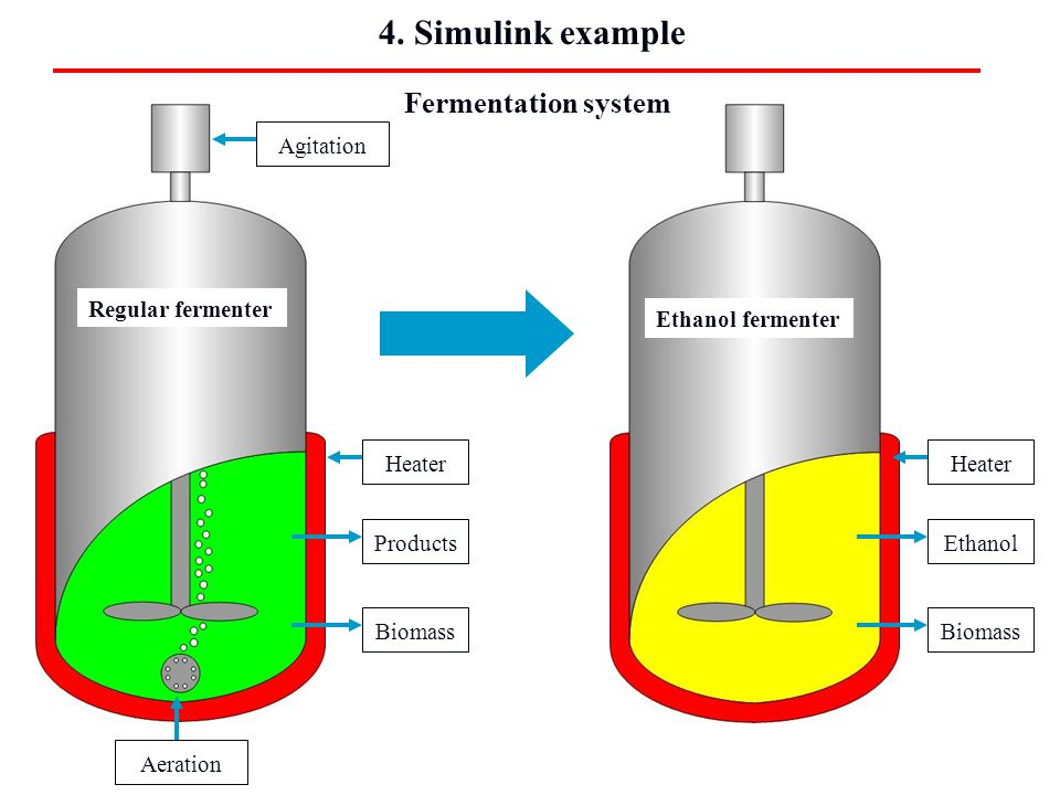 4. Simulink example Agitation Heater Aeration Products Biomass Heater Ethanol Biomass Regular fermenter Ethanol fermenter Fermentation system