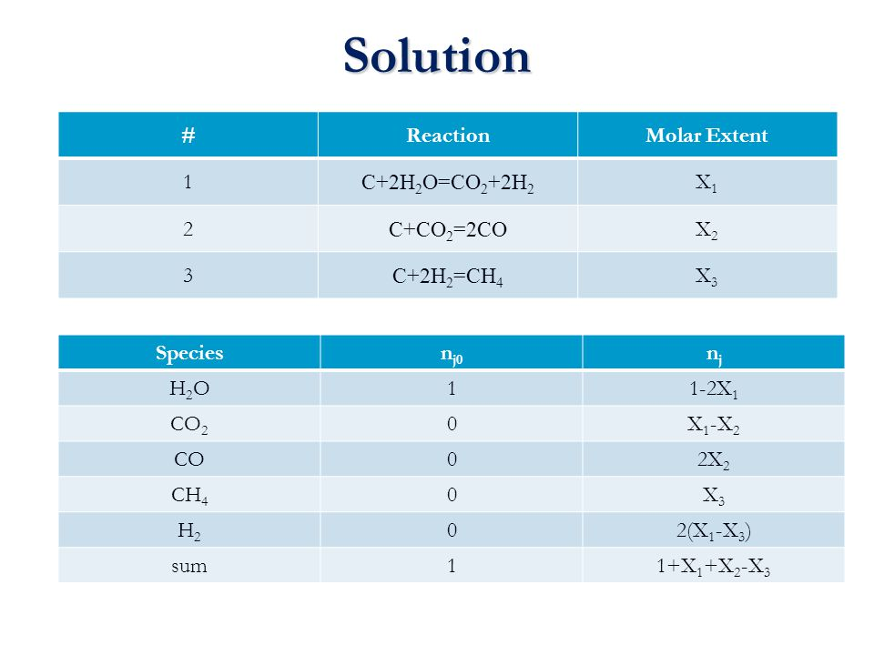 Solution Speciesn j0 njnj H2OH2O11-2X 1 CO 2 0X 1 -X 2 CO02X 2 CH 4 0X3X3 H2H2 02(X 1 -X 3 ) sum11+X 1 +X 2 -X 3 #ReactionMolar Extent 1 C+2H 2 O=CO 2