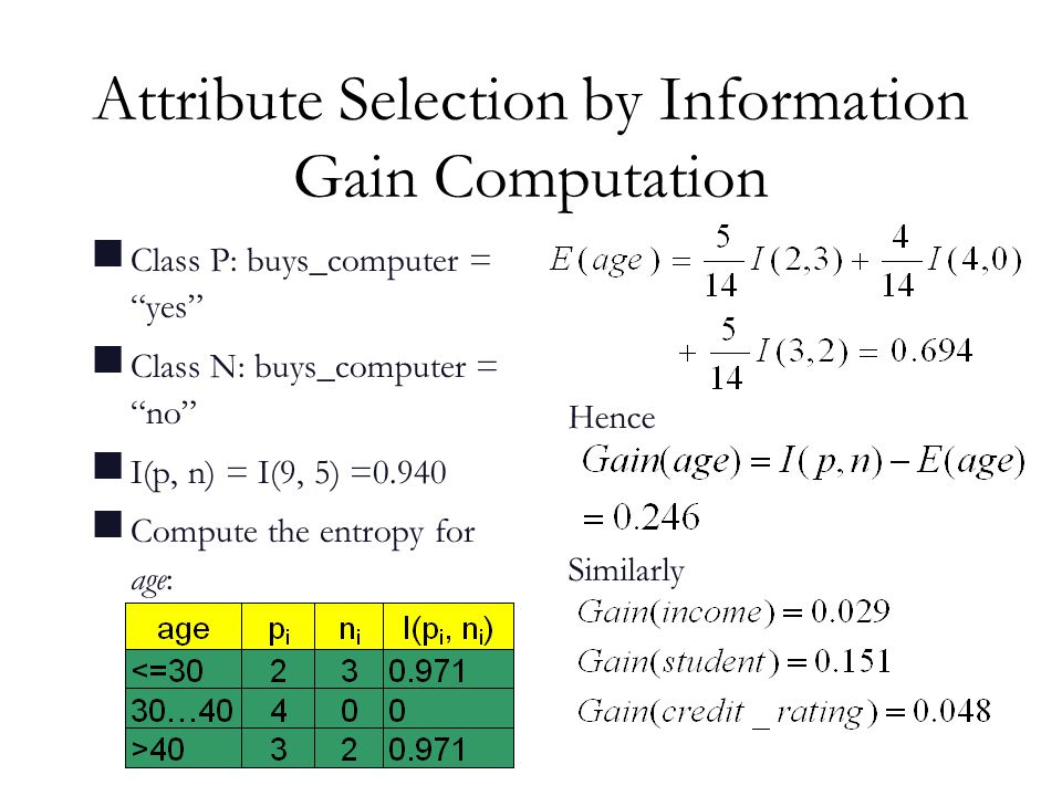 Attribute Selection by Information Gain Computation  Class P: buys_computer = yes  Class N: buys_computer = no  I(p, n) = I(9, 5) =0.940  Compute the entropy for age: Hence Similarly