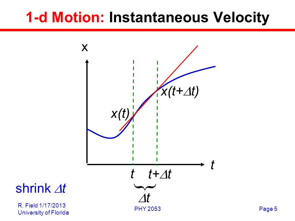 R. Field 1/17/2013 University of Florida PHY 2053Page 5 1-d Motion: Instantaneous Velocity t t+  t  tt x(t+  t) x(t) shrink  t t x
