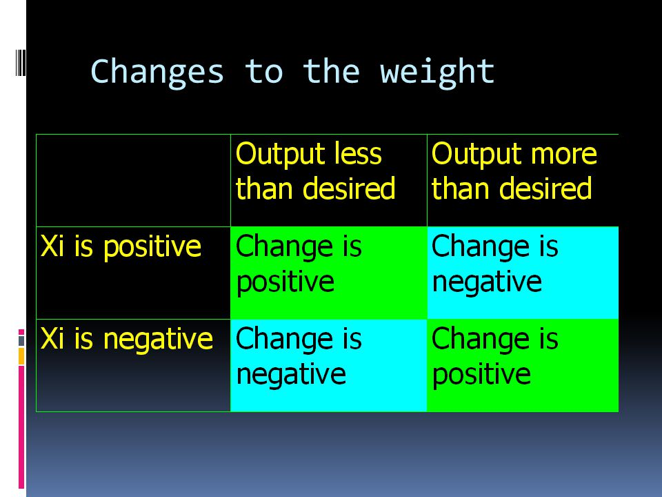 Changes to the weight