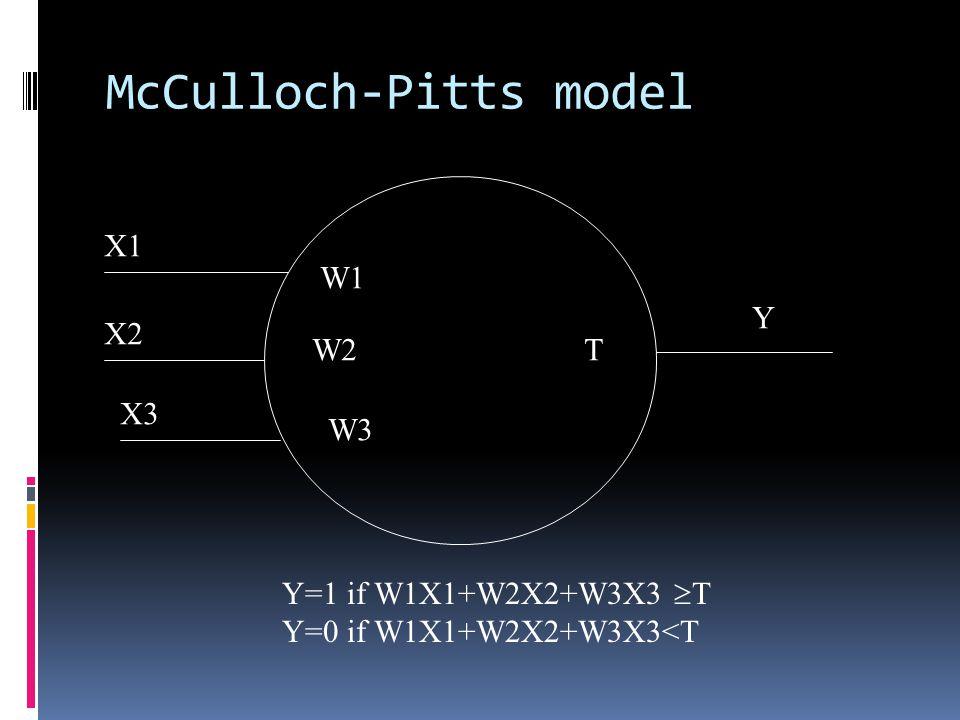 McCulloch-Pitts model X1 X2 X3 W1 W2 W3 T Y Y=1 if W1X1+W2X2+W3X3  T Y=0 if W1X1+W2X2+W3X3<T