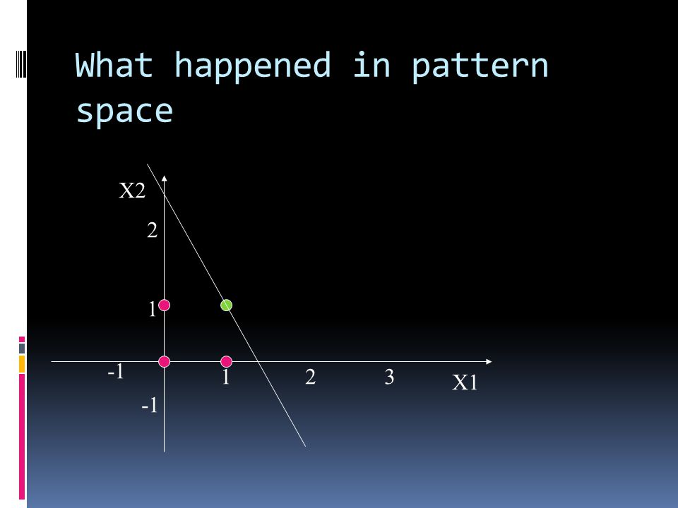 What happened in pattern space X2 X1 123 1 2