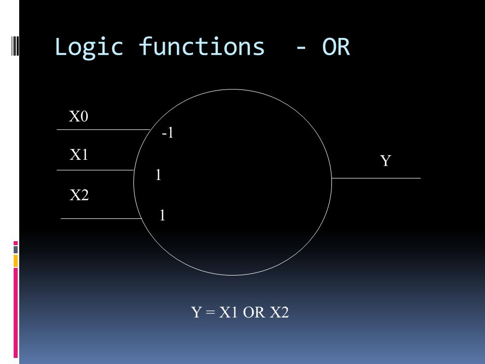 Logic functions - OR X1 X2 1 1 Y Y = X1 OR X2 X0