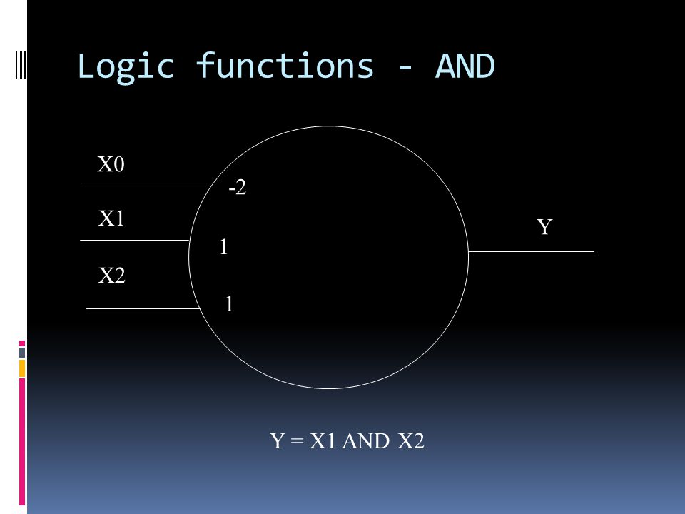 Logic functions - AND X1 X2 1 1 Y Y = X1 AND X2 X0 -2