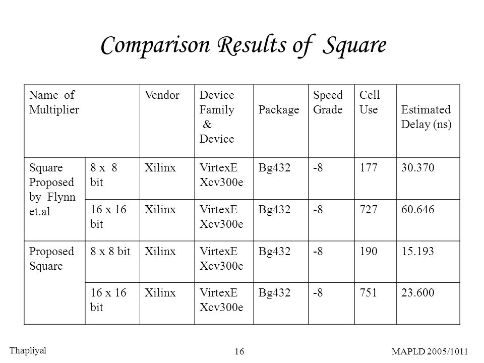 Thapliyal 16MAPLD 2005/1011 Comparison Results of Square Name of Multiplier VendorDevice Family & Device Package Speed Grade Cell Use Estimated Delay
