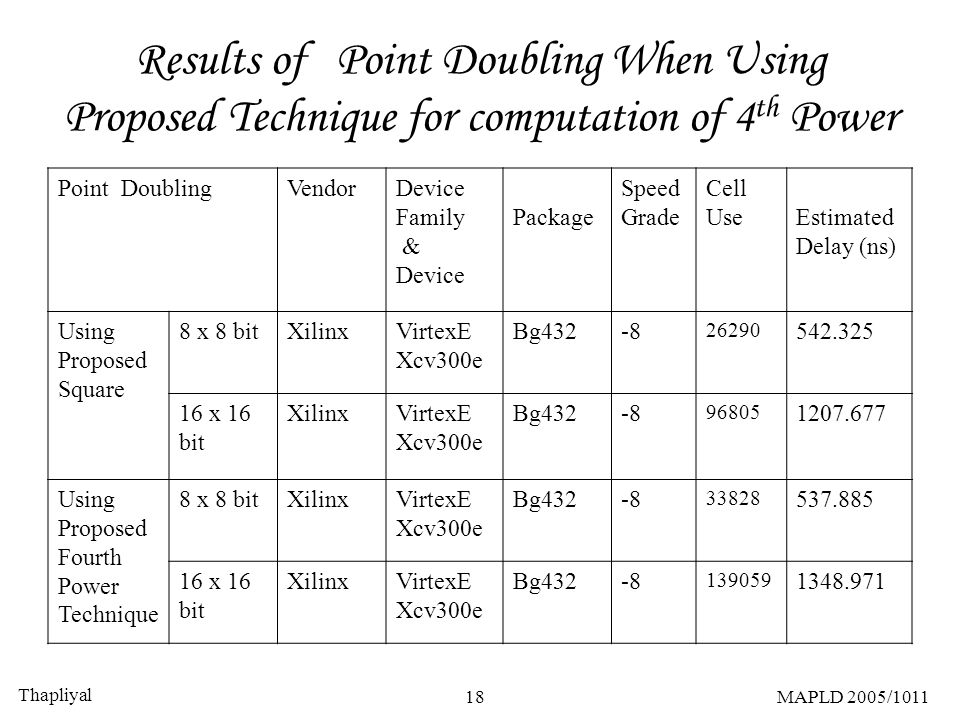 Thapliyal 18MAPLD 2005/1011 Results of Point Doubling When Using Proposed Technique for computation of 4 th Power Point DoublingVendorDevice Family &