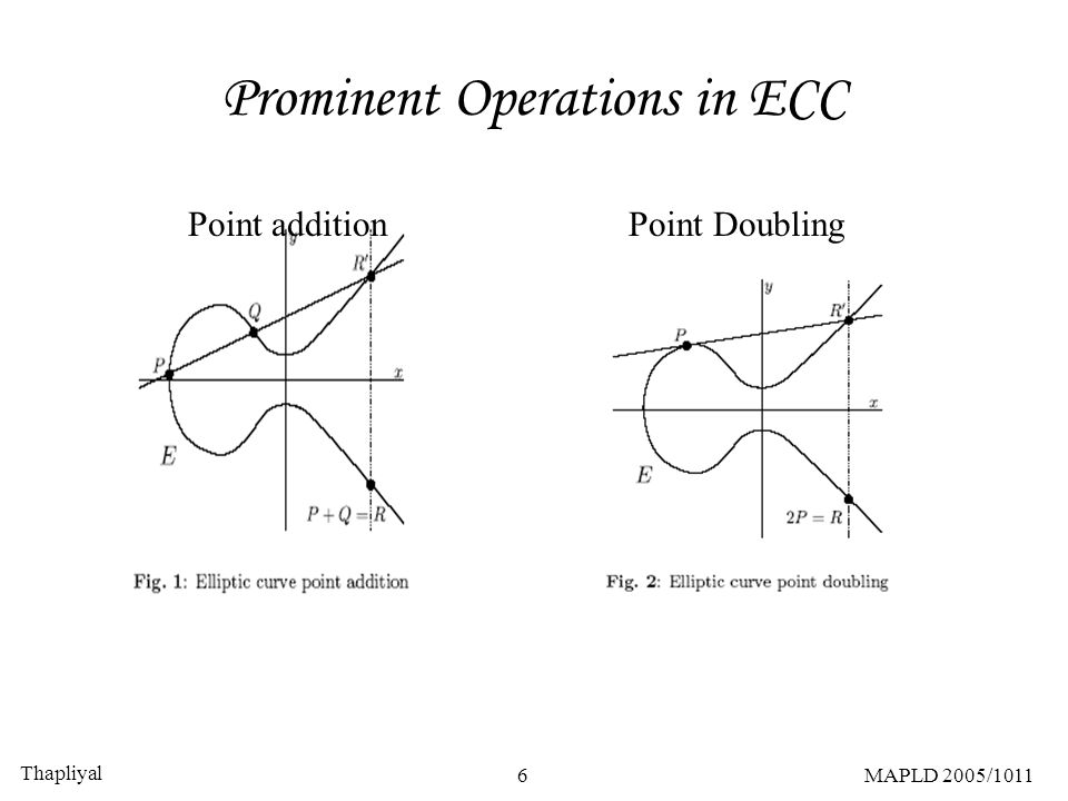 Thapliyal 6MAPLD 2005/1011 Prominent Operations in ECC Point addition Point Doubling