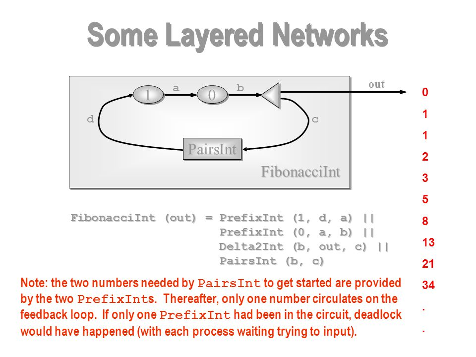 0 1 2 3 5 8 13 21 34. Some Layered Networks FibonacciInt out PairsInt 0 0 1 1 FibonacciInt (out) = PrefixInt (1, d, a) || PrefixInt (0, a, b) || Prefi