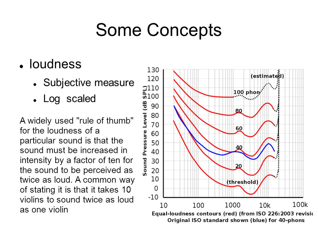 Some Concepts loudness Subjective measure Log scaled A widely used