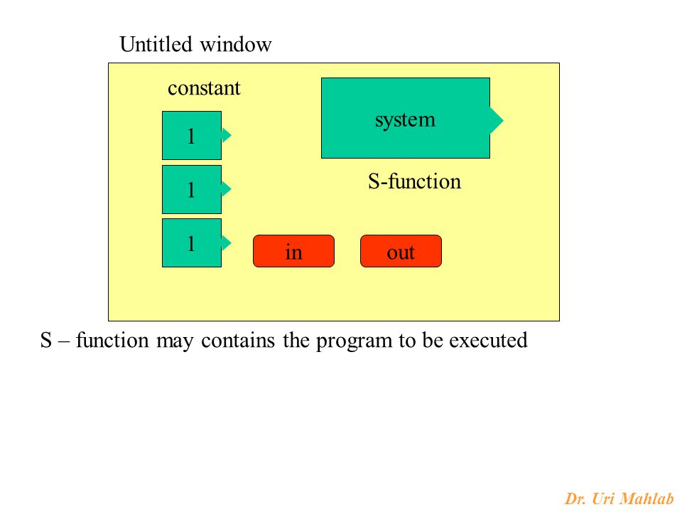 Dr. Uri Mahlab 1 1 1 system inout S-function constant S – function may contains the program to be executed Untitled window