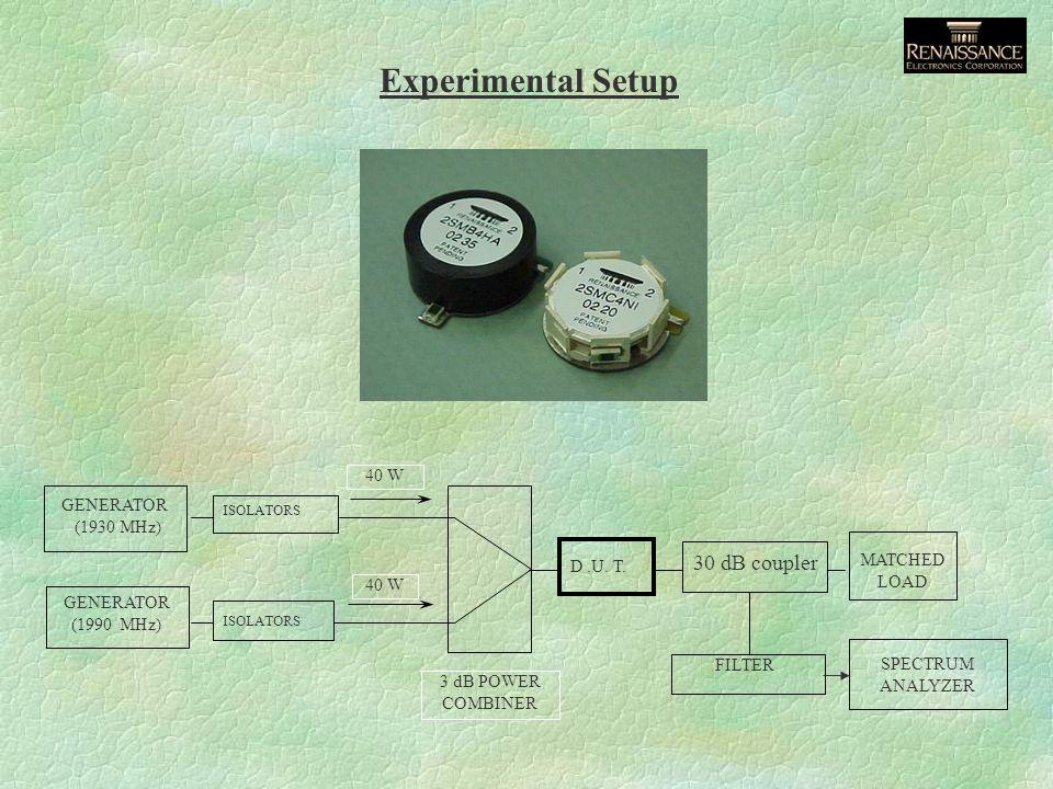 Experimental Setup MATCHED LOAD SPECTRUM ANALYZER FILTER D.U. T. 3 dB POWER COMBINER 40 W ISOLATORS GENERATOR (1930 MHz) GENERATOR (1990 MHz) 30 dB co