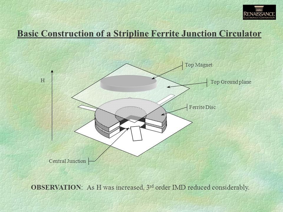 Basic Construction of a Stripline Ferrite Junction Circulator Ferrite Disc Central Junction Top Ground plane Top Magnet H OBSERVATION: As H was increased, 3 rd order IMD reduced considerably.