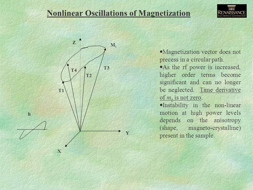Nonlinear Oscillations of Magnetization Y X T3 T2 h MsMs Z T1 T4  Magnetization vector does not precess in a circular path.
