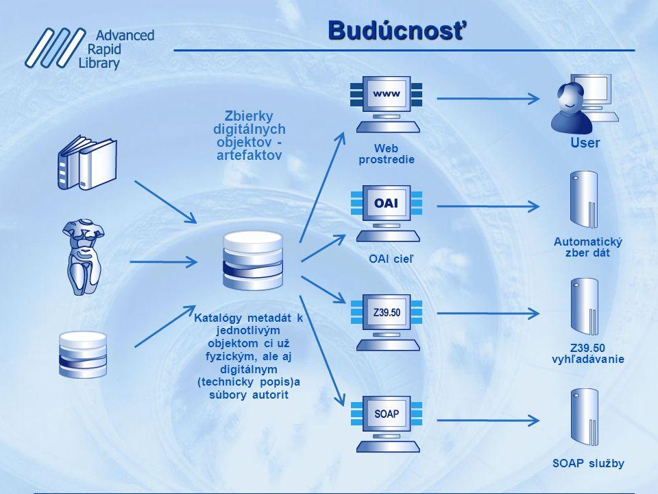 Budúcnosť Katalógy metadát k jednotlivým objektom ci už fyzickým, ale aj digitálnym (technicky popis)a súbory autorít Web prostredie Zbierky digitálnych objektov - artefaktov User OAI cieľ Automatický zber dát Z39.50 vyhľadávanie SOAP služby
