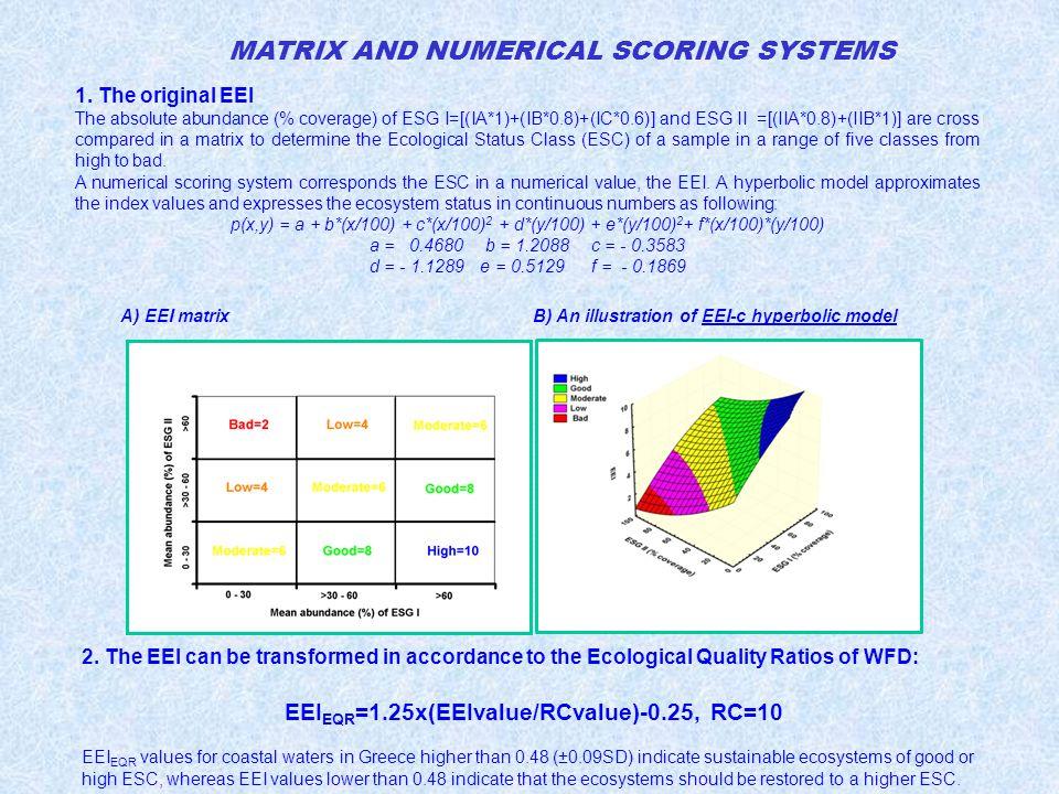 1. The original EEI The absolute abundance (% coverage) of ESG I=[(IA*1)+(IB*0.8)+(IC*0.6)] and ESG II =[(IIA*0.8)+(IIB*1)] are cross compared in a ma