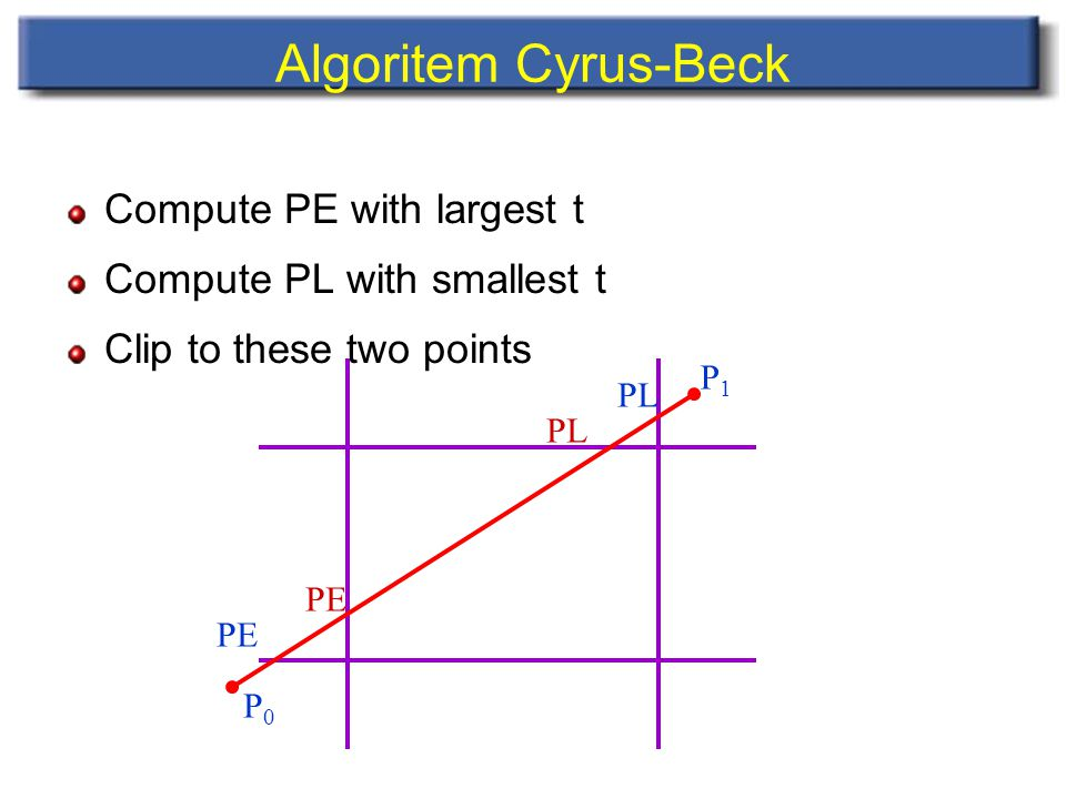 Compute PE with largest t Compute PL with smallest t Clip to these two points Algoritem Cyrus-Beck PE PL P1P1 PE P0P0