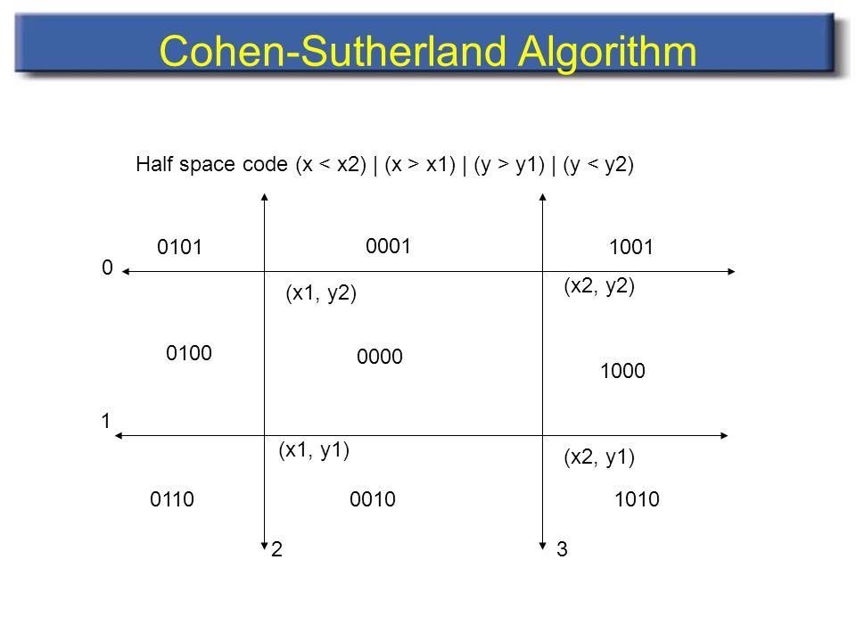 Cohen-Sutherland Algorithm 0 1 23 0000 0001 0101 1001 0100 1000 001001101010 (x1, y1) (x2, y2) (x2, y1) (x1, y2) Half space code (x x1) | (y > y1) | (