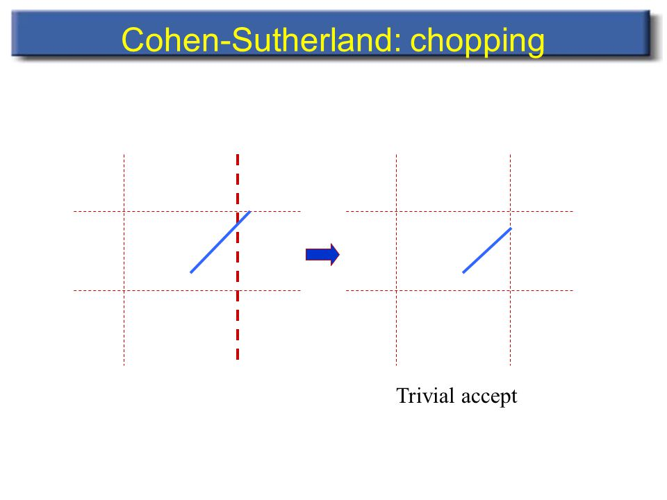 Cohen-Sutherland: chopping Trivial accept