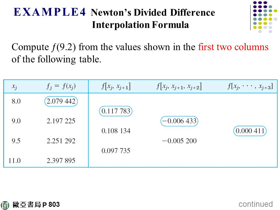歐亞書局 P E X A M P L E 4 Newton's Divided Difference Interpolation Formula Compute ƒ(9.2) from the values shown in the first two columns of the following table.