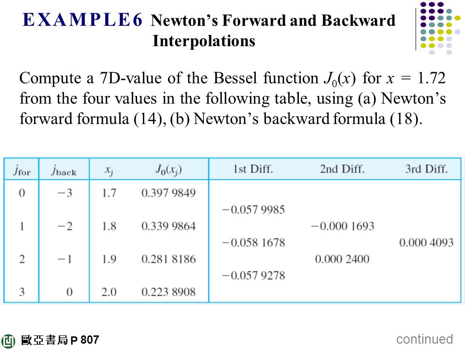 歐亞書局 P E X A M P L E 6 Newton's Forward and Backward Interpolations Compute a 7D-value of the Bessel function J 0 (x) for x = 1.72 from the four values in the following table, using (a) Newton's forward formula (14), (b) Newton's backward formula (18).